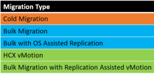 VMware HCX – Types of Migrations