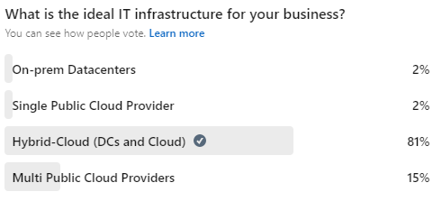 Read more about the article Most Popular IT Infrastructure Model